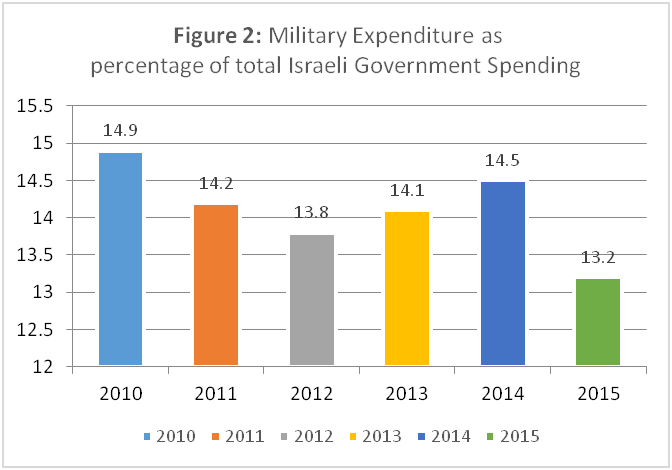 Source: SIPRI Military Expenditure Database