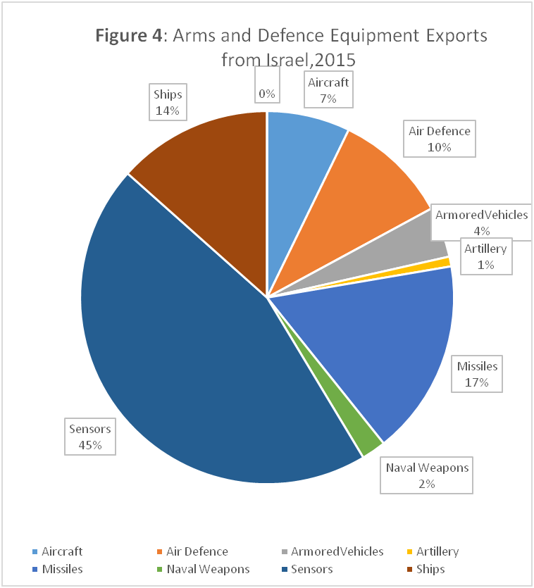 Source: SIPRI Arms Transfer Database